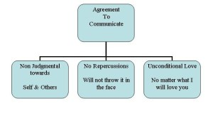 Agreement To Communicate
